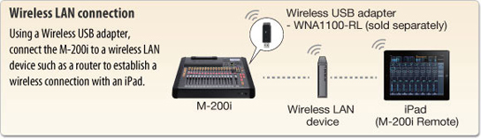 M200i wireless LAN connection.