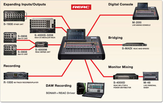 Image showing all the possible expansions with the Roland M-200i digital mixer.