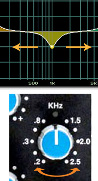 Graphical representation of non-fixed frequencies and a close up of a semi-parametric EQ knob on a mixing console