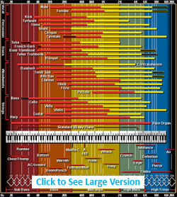 Frequency ranges and EQ chart