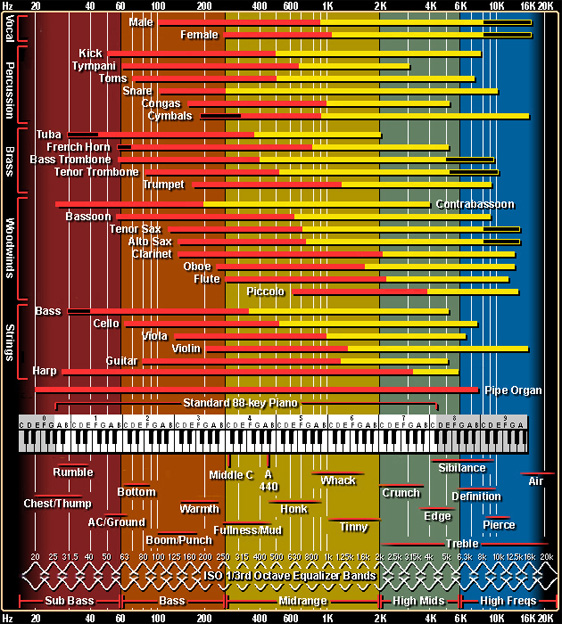 Chart on frequency ranges of different instruments from independentrecording.net