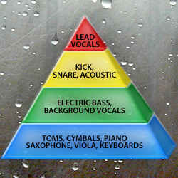 Audio Mixing Pyramid diagram