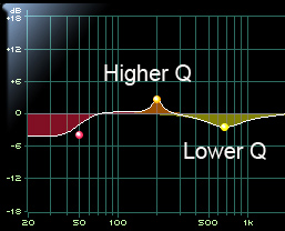 Graphical illustration of Higher Q and Lower Q