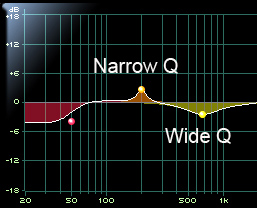 Illustration of Narrow Q and Wide Q
