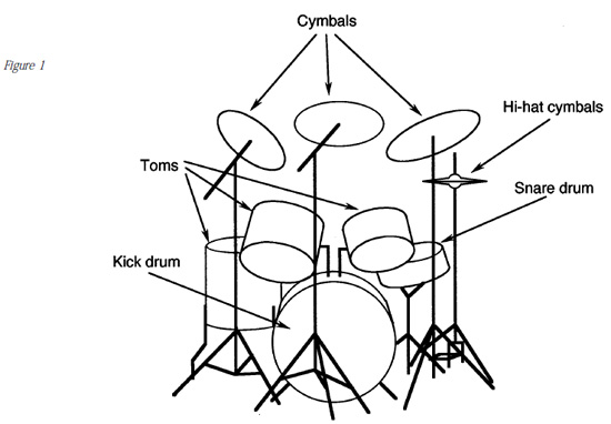drum set diagram