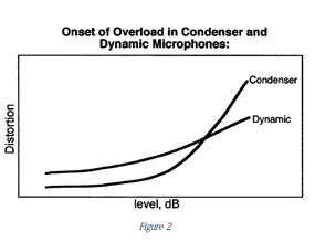Comparitive diagram showing the onset of overload in condensor and dynamic microphones