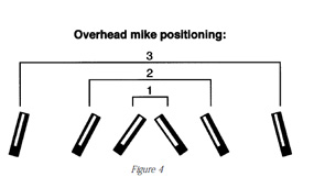 Diagram showing suggested overhead mic postitioning.